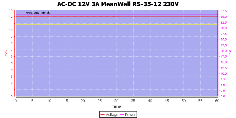 AC-DC%2012V%203A%20MeanWell%20RS-35-12%20230V%20load%20test