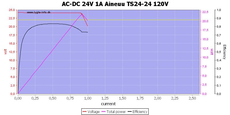 AC-DC%2024V%201A%20Aineuu%20TS24-24%20120V%20load%20sweep
