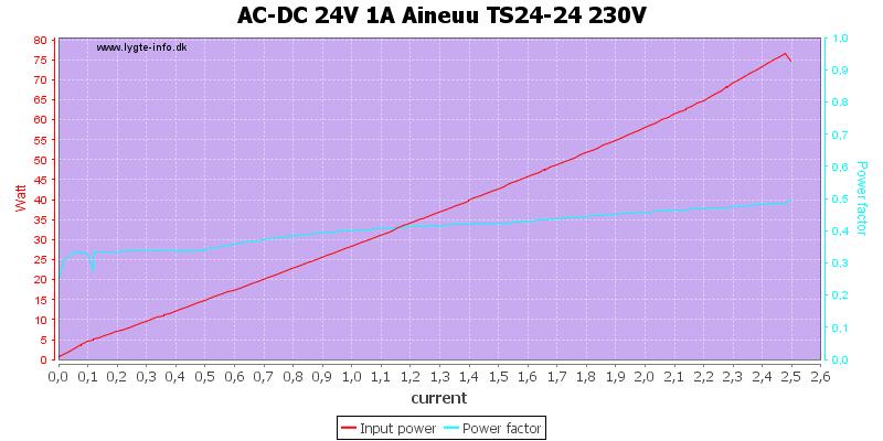 AC-DC%2024V%201A%20Aineuu%20TS24-24%20230V%20PF%20load%20sweep