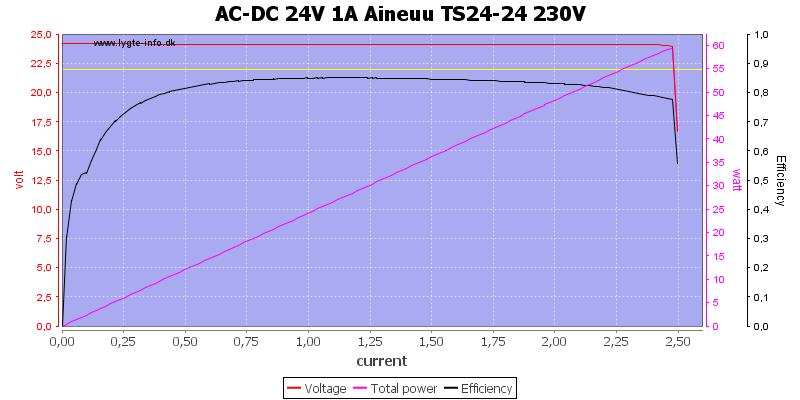 AC-DC%2024V%201A%20Aineuu%20TS24-24%20230V%20load%20sweep
