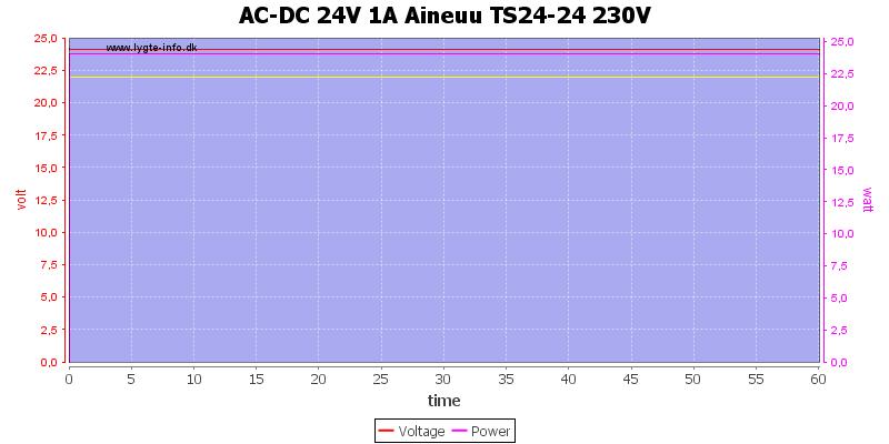 AC-DC%2024V%201A%20Aineuu%20TS24-24%20230V%20load%20test