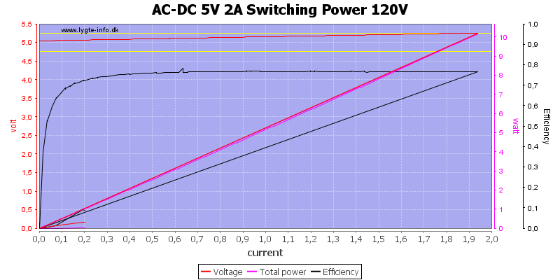 AC-DC%205V%202A%20Switching%20Power%20120V%20load%20sweep