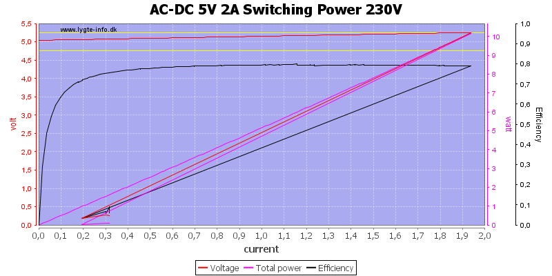 AC-DC%205V%202A%20Switching%20Power%20230V%20load%20sweep