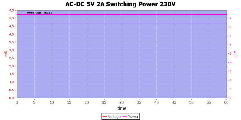 AC-DC%205V%202A%20Switching%20Power%20230V%20load%20test
