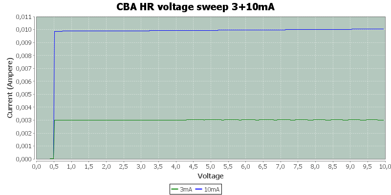 CBA%20HR%20voltage%20sweep%203%2B10mA