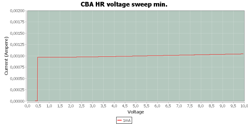CBA%20HR%20voltage%20sweep%20min.