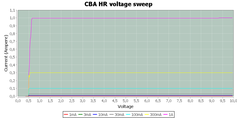 CBA%20HR%20voltage%20sweep