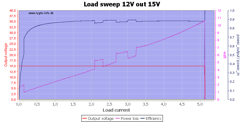 Load%20sweep%2012V%20out%2015V