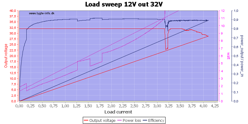 Load%20sweep%2012V%20out%2032V