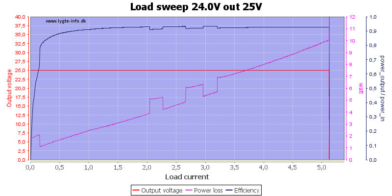 Load%20sweep%2024.0V%20out%2025V