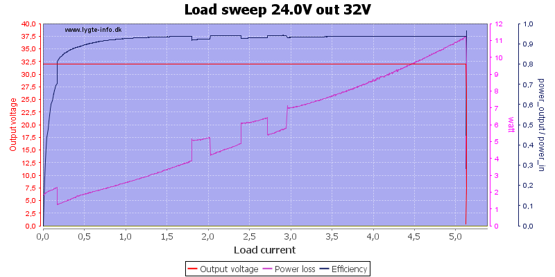 Load%20sweep%2024.0V%20out%2032V