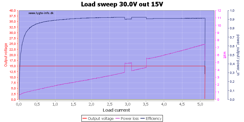 Load%20sweep%2030.0V%20out%2015V