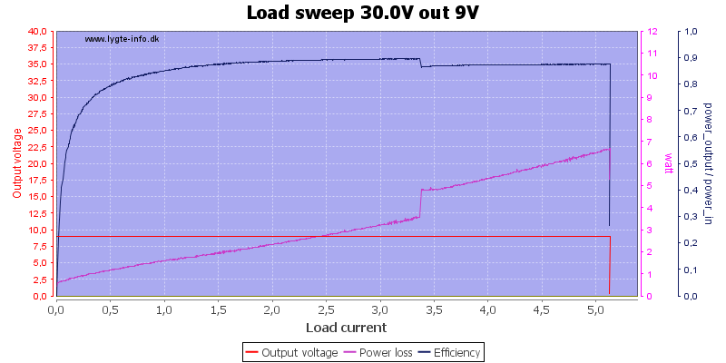 Load%20sweep%2030.0V%20out%209V