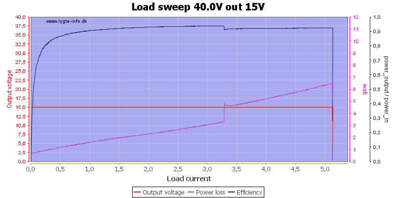 Load%20sweep%2040.0V%20out%2015V