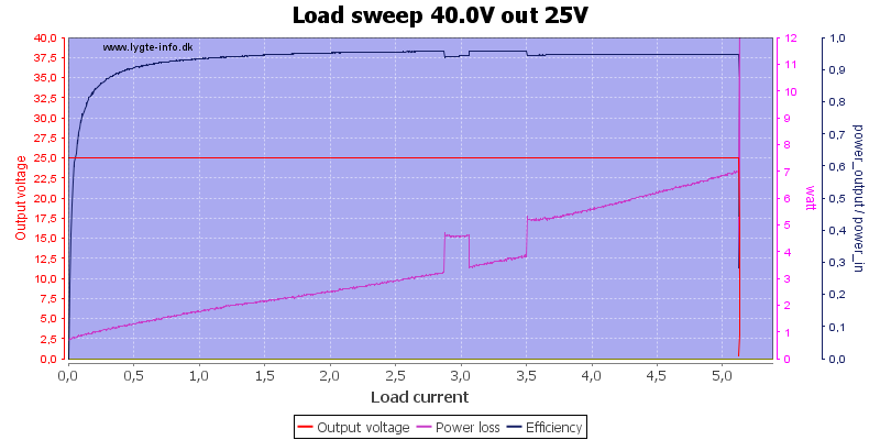 Load%20sweep%2040.0V%20out%2025V