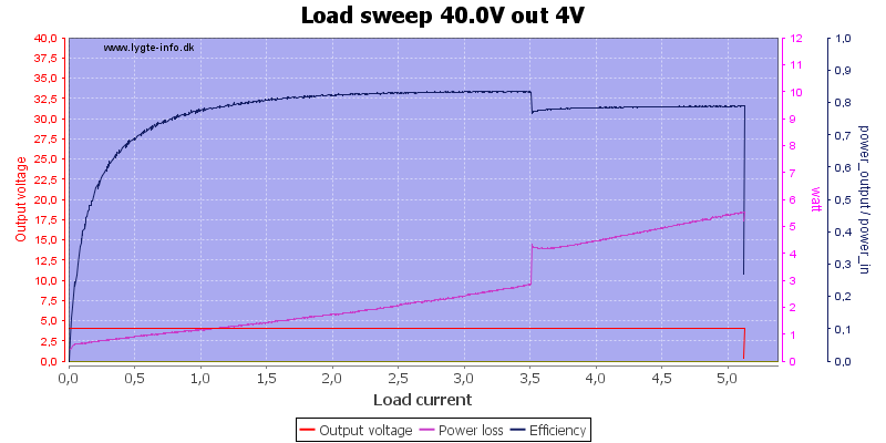 Load%20sweep%2040.0V%20out%204V