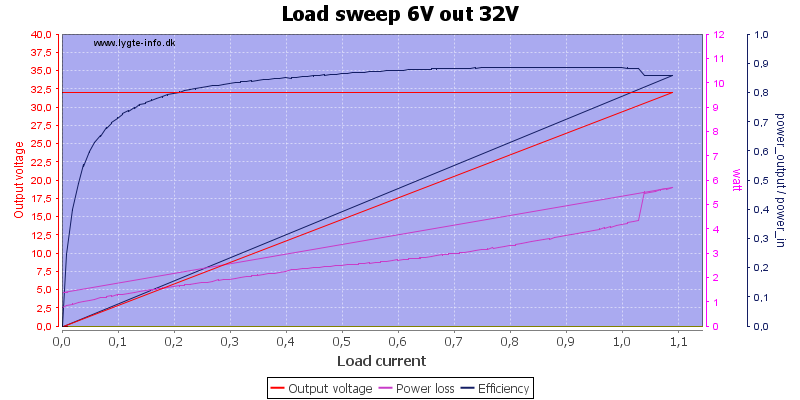 Load%20sweep%206V%20out%2032V
