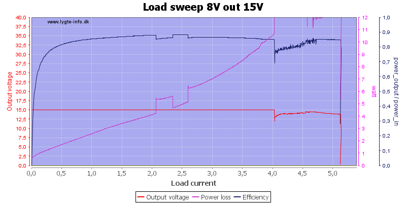 Load%20sweep%208V%20out%2015V