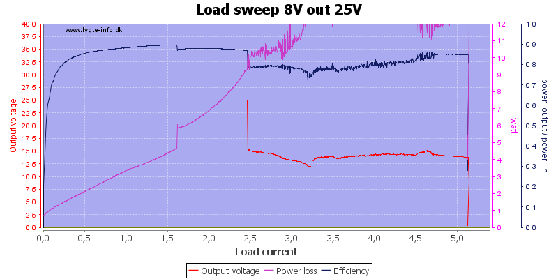 Load%20sweep%208V%20out%2025V