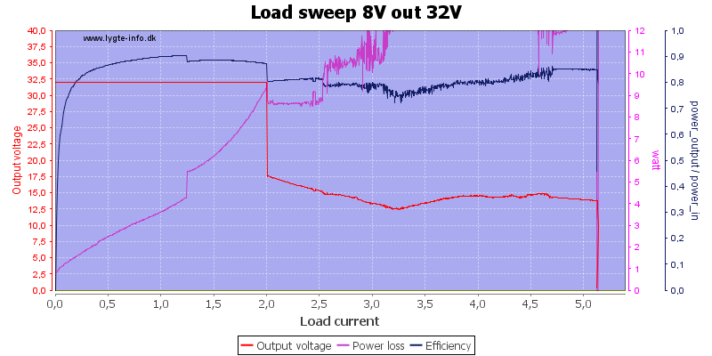 Load%20sweep%208V%20out%2032V