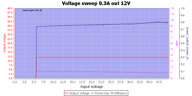 Voltage%20sweep%200.3A%20out%2012V
