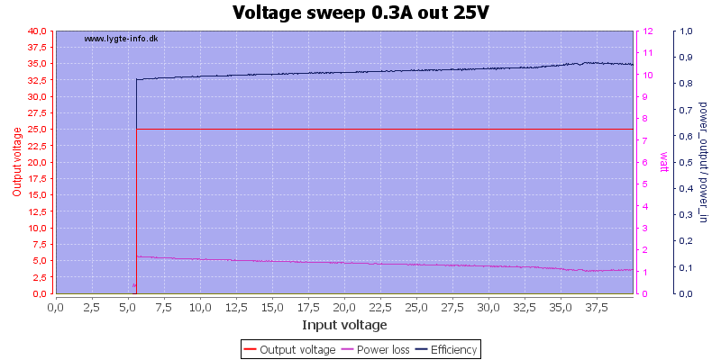 Voltage%20sweep%200.3A%20out%2025V