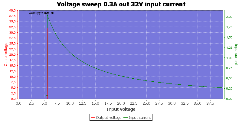 Voltage%20sweep%200.3A%20out%2032V%20input%20current
