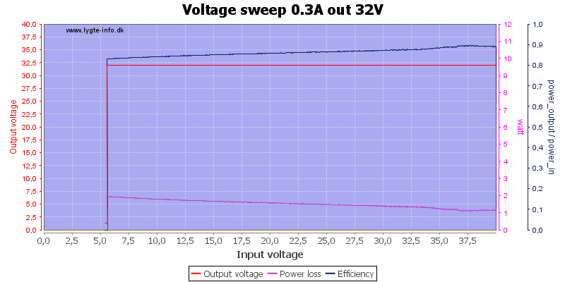 Voltage%20sweep%200.3A%20out%2032V