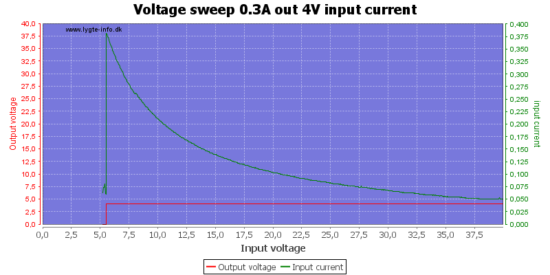 Voltage%20sweep%200.3A%20out%204V%20input%20current