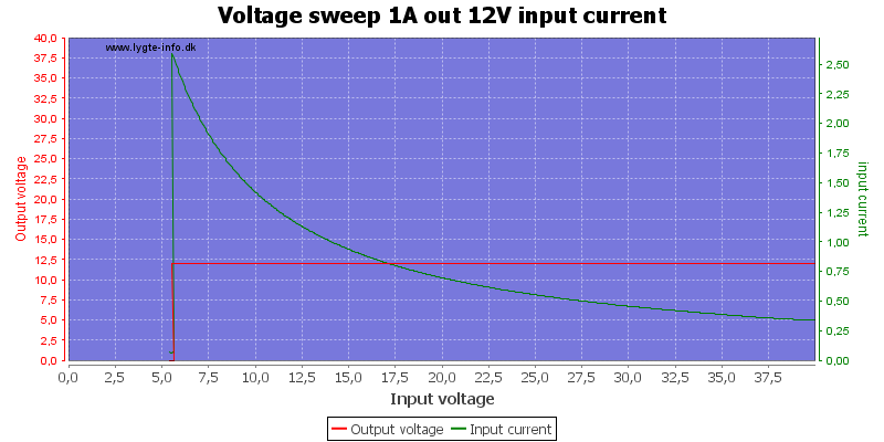 Voltage%20sweep%201A%20out%2012V%20input%20current