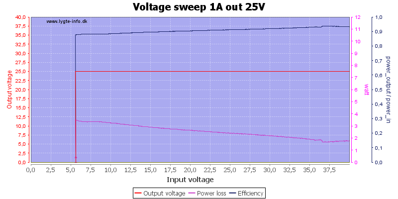 Voltage%20sweep%201A%20out%2025V