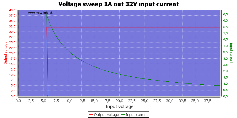 Voltage%20sweep%201A%20out%2032V%20input%20current