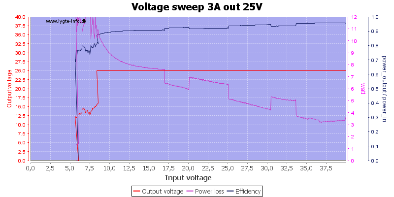 Voltage%20sweep%203A%20out%2025V