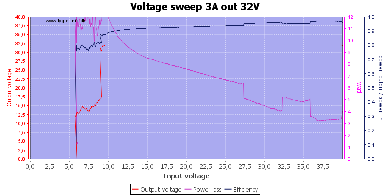 Voltage%20sweep%203A%20out%2032V