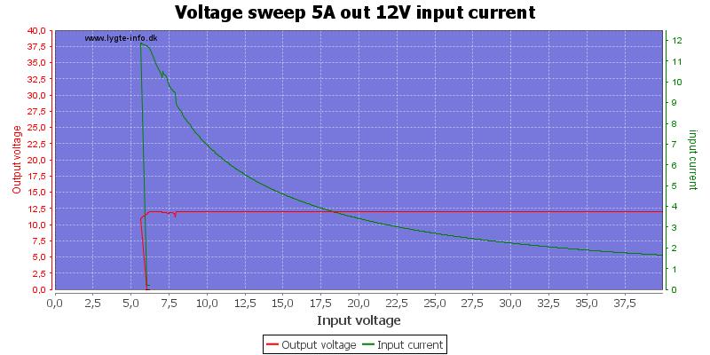 Voltage%20sweep%205A%20out%2012V%20input%20current