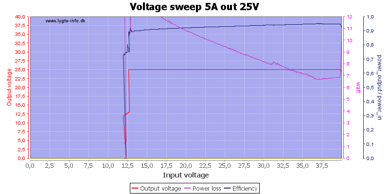 Voltage%20sweep%205A%20out%2025V