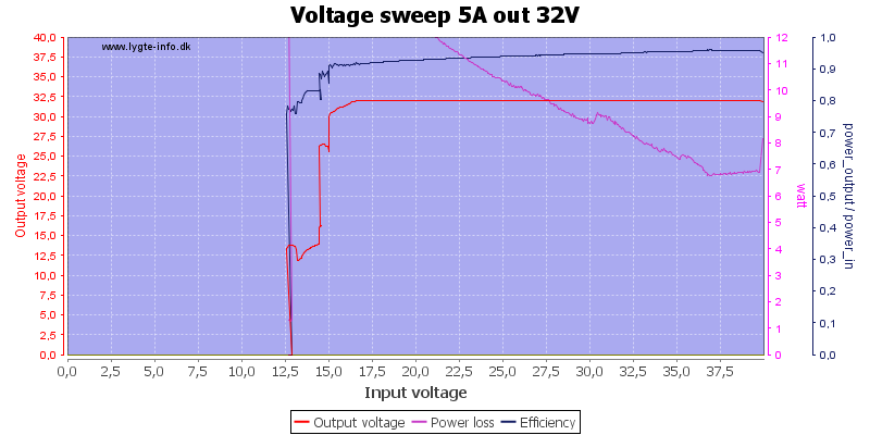 Voltage%20sweep%205A%20out%2032V