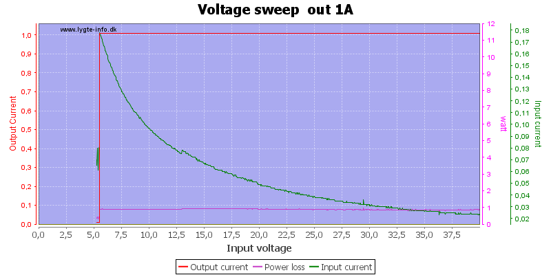 Voltage%20sweep%20%20out%201A