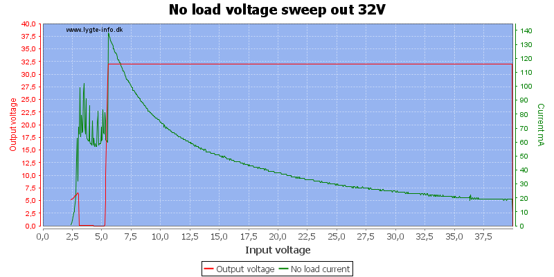 No%20load%20voltage%20sweep%20out%2032V