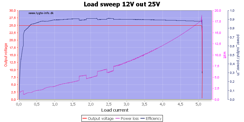 Load%20sweep%2012V%20out%2025V