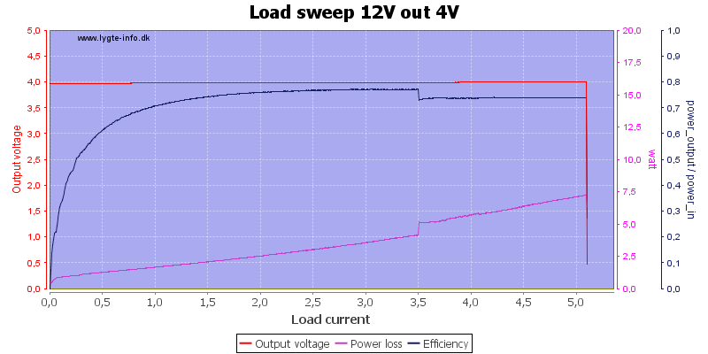 Load%20sweep%2012V%20out%204V