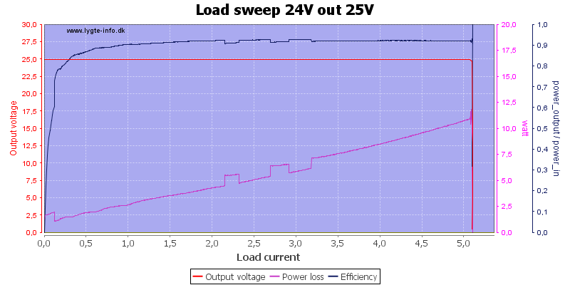 Load%20sweep%2024V%20out%2025V