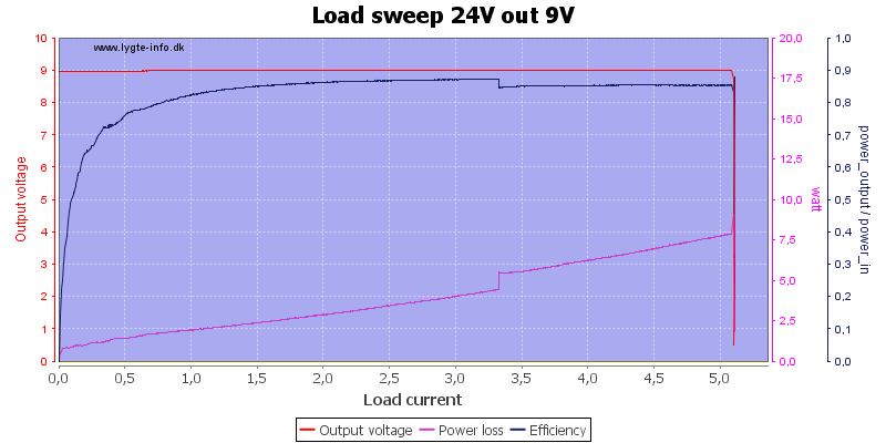 Load%20sweep%2024V%20out%209V
