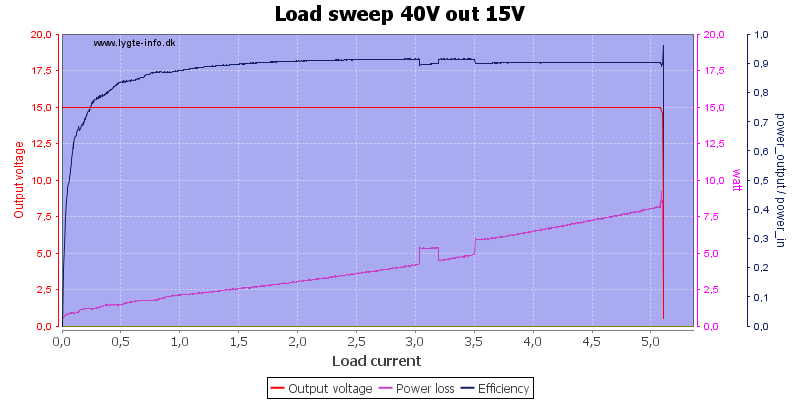 Load%20sweep%2040V%20out%2015V