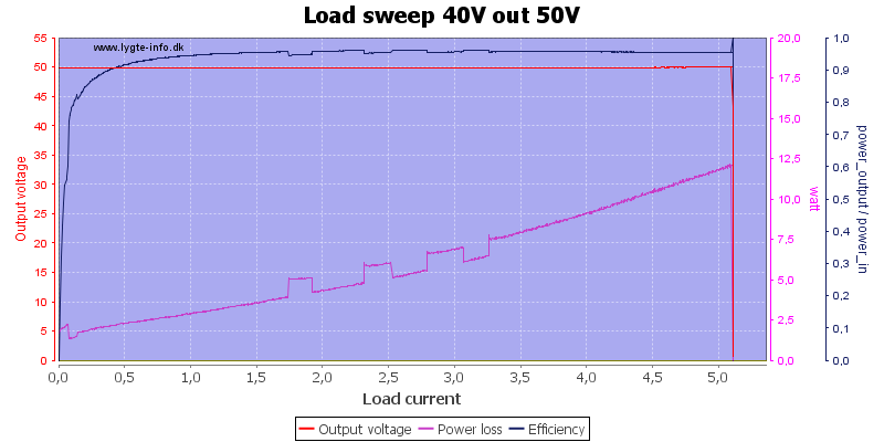 Load%20sweep%2040V%20out%2050V
