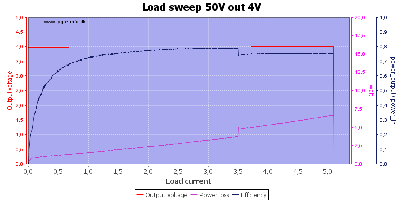 Load%20sweep%2050V%20out%204V