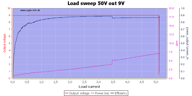 Load%20sweep%2050V%20out%209V