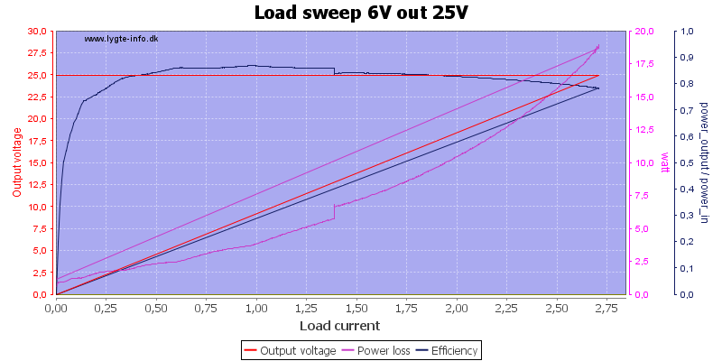Load%20sweep%206V%20out%2025V