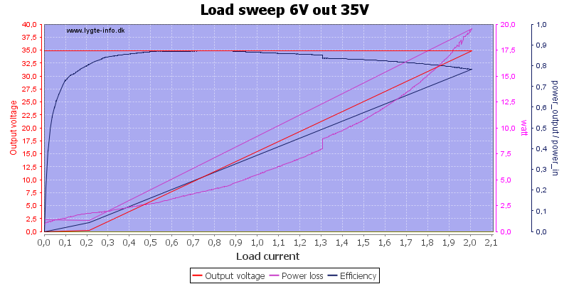 Load%20sweep%206V%20out%2035V