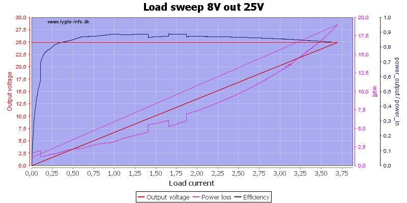 Load%20sweep%208V%20out%2025V